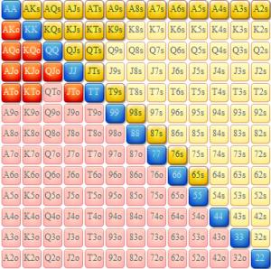Min elev åbner følgende range. 21,3% eller 282 kombinationer. En fornuftig range, som jeg ser det.